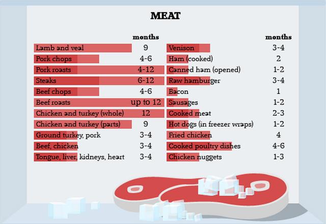 冷凍ベーコンは何カ月保存できる? 食品タイプ別に冷凍保存できる期間が一目瞭然 | ライフハッカー[日本版]